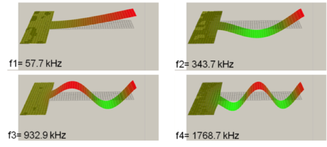 First four modes of resonating cantilever