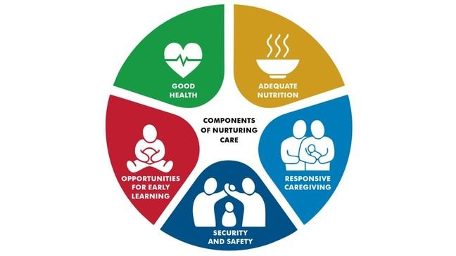 An animated infographic of the World Health Organisation's Nurturing Care Framework, showing five keys areas of focus. The first segment shows a heart with the caption 'Good Health'. Next shows a steaming bowl of food with the caption 'Adequate Nutrition'. Next shows two adults holding a baby with the caption 'Responsive Caregiving'. Next shows two adults shielding a child with the caption 'Security and Safety'. Finally, image shows a young child holding a ball with the caption 'Opportunities for Early Learning'.