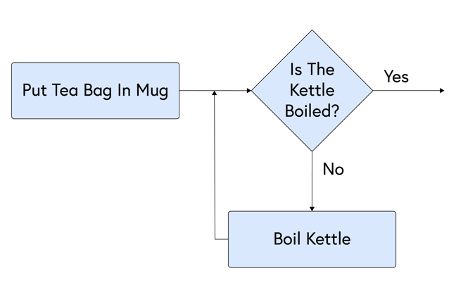 Flowchart highlighting new complexity of questions and decisions - loops: Put tea bag in mug [rectangle] - Is the kettle boiled? [diamond] - No - Boil kettle [rectangle] - Return to question - Is the kettle boiled? [diamond] - Yes, continue