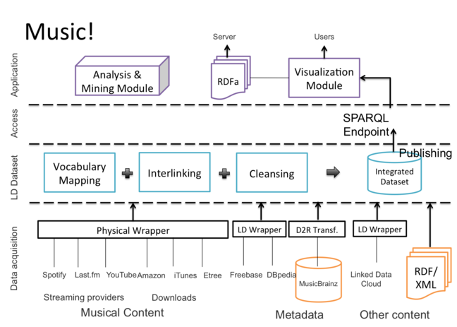 A linked data music portal