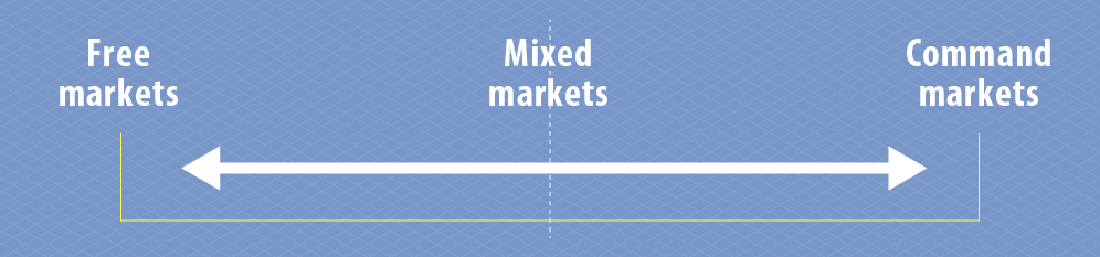 Illustration of markets spectrum showing free markets at one extreme, command markets at the other extreme and mixed markets between the two