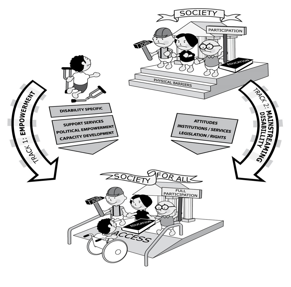A graphic of the twin-track approach to disability inclusive development. At the top of the graphic, we see a boy with crutches facing barriers to participation, including steps to represent physical barriers. Two tracks run down from this image. The first shows the title empowerment, with boxes showing disability specific support services, political empowerment and capacity development. The second shows the title mainstreaming disability, with boxes showing attitudes, services and legislation. At the bottom, the boy is now in a wheelchair and is able to fully participate. He is about to go up a ramp.
