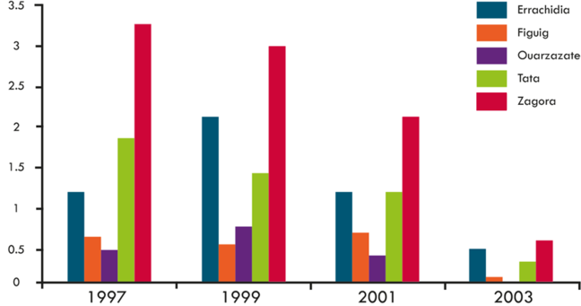 The prevalence of TT fell in all the targeted Morocco provinces between 1997 and 2003