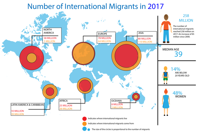 Number of international migrants in 2017. North America: 5 million. Europe: 64 million. Asia: 110 million. Oceania: 2 million. Africa: 38 million. Latin America and Caribbean: 39 million. Overall 258 million international migrants; this is an 85% increase since 2000. Median age of migrants: 39. 14% of migrants are below 20 years old. 48% of migrants are women.