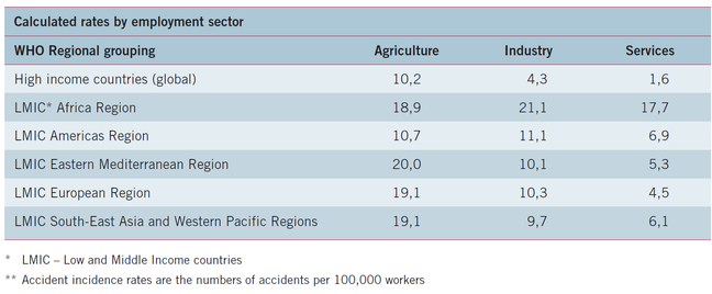 ILO_Fatal work related accidents_3.png