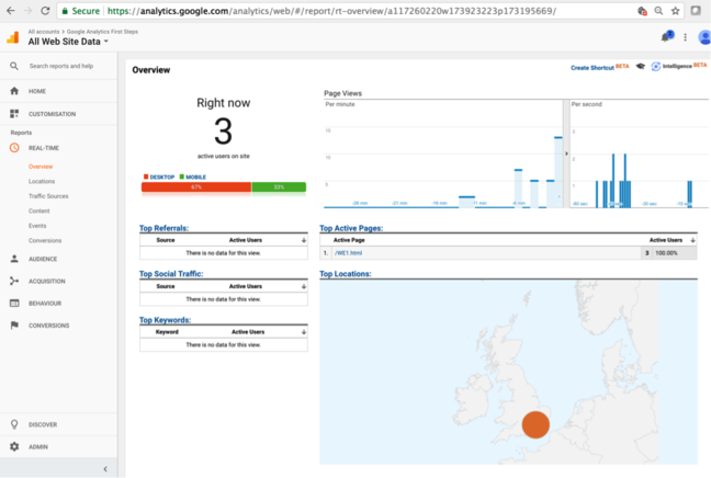 A first view of our website usage showing desktop versus mobile usage, and the location of the users