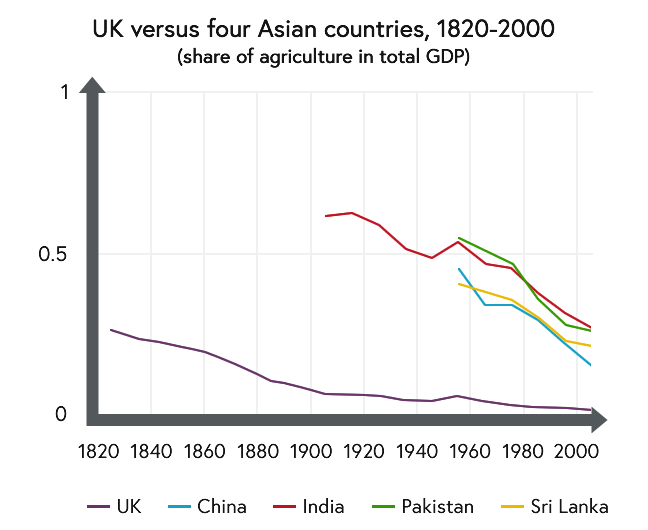 Line graph showing the share of agriculture in total GDP for UK versus four Asian countries between 1820 and 2000 AD