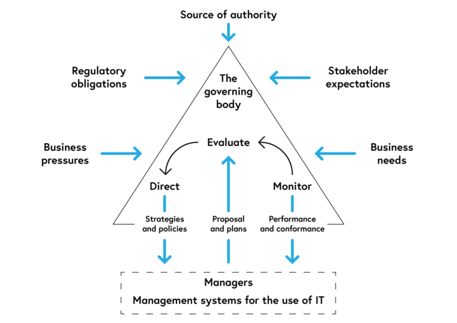 Model of governance of IT from ISO 38500:2015 illustrating the *Evaluate-Direct-Monitor* processes described above.