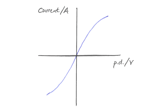Example I-V for bulb graph - linear positive/negative then curves to level