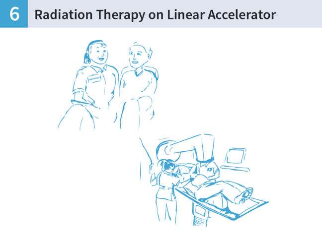 An illustration of a woman talking to a Radiation Therapist, and then lying on a Linear Accelerator