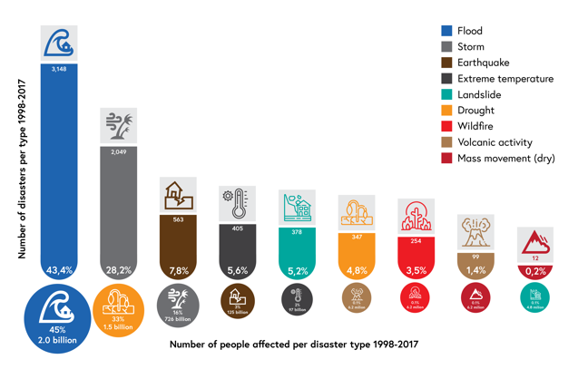 Image showing Number and percentage of different types of disaster between 1998 and 2017. There were 3,148 floods or 43.4%, 2849 storms or 28.2%, 563 earthquakes or 7.8%, 405 cases of extreme temperature or 5.6%, 378 landslides or 5.2%, 347 droughts, or 4.8%, 254 wildfires or 3.5%, 99 Volcanic eruptions or 1.4% and 12 dry mass movements or 0.2%. The is compared to the number of people affected where there were 2.0 billion people affected by flooding or 45%, 1.5 billion affected by drought or 33%, 726 million affected by storms or 16%, 125 million affected by earthquakes or 3%, 97 million affected by extreme temperature or 2%, 6.2 million affected by volcanic activity and wildfires or 0.1% for each, 6.2 million affected by dry mass movement or 0.1% and 4.8 million affected by landslides or 0.1%.