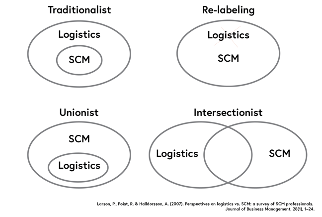 Visual representation of perspectives described above.