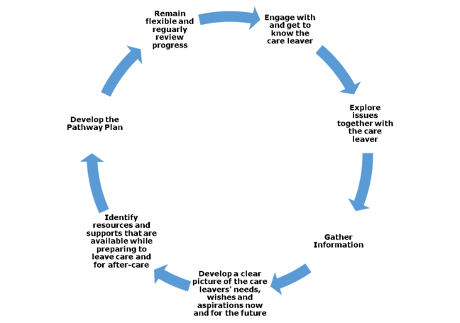 Pathway Plan Steps: A circular diagramme. At the top are the words 'Engage with and get to know the care leaver'. There is an arrow pointing down the circle to the words 'Explore issues together with the care leaver'. Another arrow pointing down to 'Gather information' and another arrow pointing down and across to the bottom of the circle with the words 'Develop a clear picture of the care leavers' needs, wishes and aspirations now and for the future'. Another arrow pointing across and upwards of the circle with the words 'Identify resources and supports that are available while preparing to leave care and for after-care'. The arrow now points up the other side of the circle to the words 'Develop the Pathway Plan' and then to almost the top of the circle again to the words 'Remain flexible and regularly review progress with an arrow pointing back to the start of 'Engage with and get to know the care leaver'