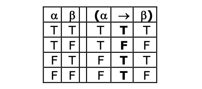 Truth-table for arrow