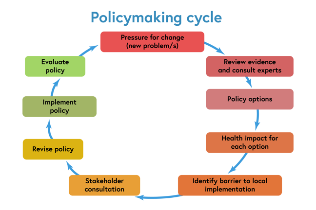 The Policymaking cycle - Starts with pressure for change (new problem/s) - Review evidence and consult experts - policy options - health impact for each option - identify barrier to local implementation - stakeholder consultation - revise policy - implement policy - evaluate policy - pressure for change...