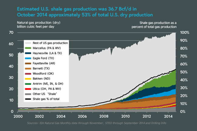 US shale gas production