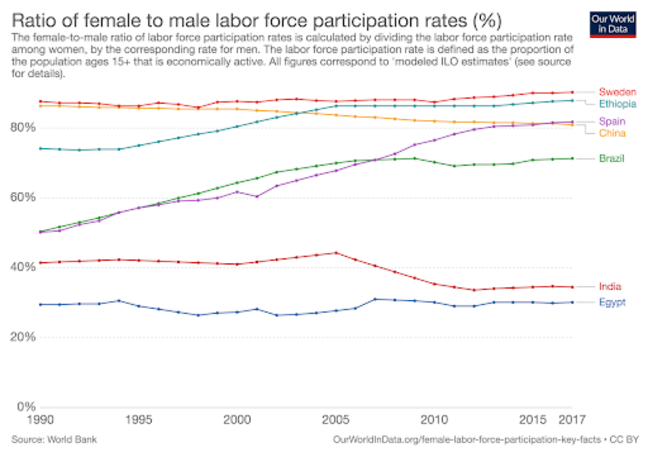 A graph with 7 lines drawn left to right, and fluctuating based upon the ratio of female to male in the labor force in Sweden, Ethiopia, Spain, China, Brazil, India and Egypt from 1990 to 2017. The female-to-male ratio of labor force participation rates is calculated by dividing the labor force participation rate ampng women by the corresponding rate for men. The labor force participation rate is defined as the proportion of the population ages 15+ that is economically active. Al figures correspond to 'modeled ILO estimates' (see source for details) The graph shows that Sweden has been the highest, with rates over 80% sine 1990, while Egypt has remained lowest, around 30% for that time. Brazil, Spain and Ethiopia have all increased, while China has dropped from 2nd highest, at around 90% to 4th highest at just below 80%.