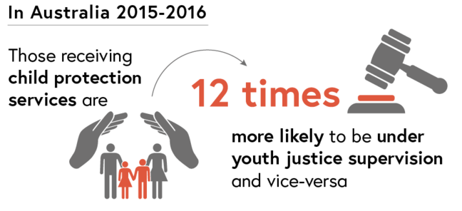 AIHW Statistics: In Australia during 2015 and 2016, those young people receiving child protection services were 12 times more likely to be under youth justice supervision and vice-versa.