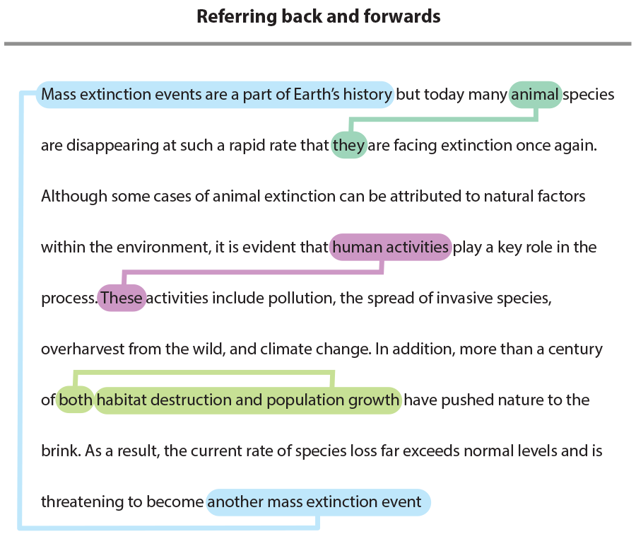The words mass extinction events, animal, they human activities, they another mass extinction event highlighted in the following paragraph: Mass extinction events are a part of Earth's history but today many animal species are disappearing at such a rapid rate that they are facing extinction once again. Although some cases of animal extinction can be attributed to natural factors within the environment, it is evident that human activities play a key role in the process. These activities include pollution, the spread of invasive species, overharvest from the wild, and climate change. In addition, more than a century of both habitat destruction and population growth have pushed nature to the brink. As a result, the current rate of species loss far exceeds normal levels and is threatening to become another mass extinction event.