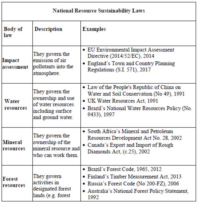 Screenshot of examples of national resource sustainability laws. These can be viewed in full in a version that can be read by a screenreader in the downloads section at the foot of the page