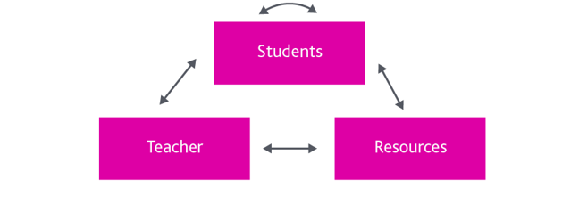 Teacher, students and resources - double headed arrows between each; a loop above students suggesting students interact with each other