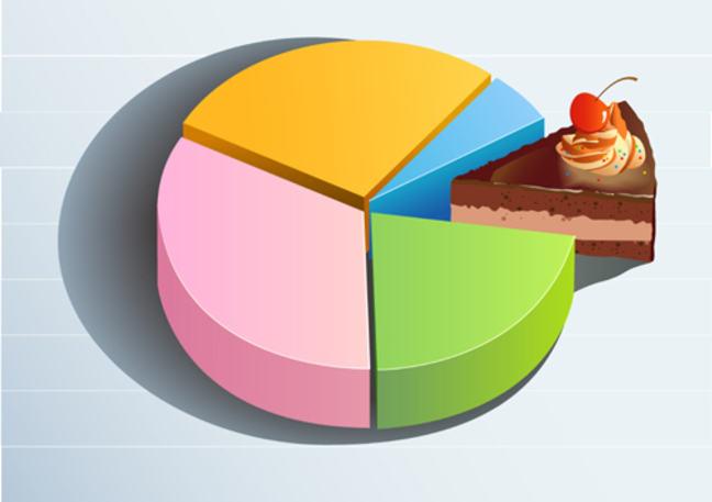 GDP Pie Chart