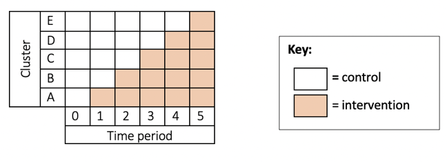 Figure 1: This image shows a table of squares which depicts clusters labelled A-E and time period 0-5. Squares are shaded in red to indicate intervention, and left white to indicate control. At time point 0, all clusters are controls. At time point 1, cluster A is intervention and B-E control. At time point 2, clusters A & B are intervention, and C-E control. At time point 3, clusters A-C are intervention and D-E control. At time point 4, clusters A-D are intervention and E is control. At time point 5, all clusters are intervention. This depicts stop-wedge design.