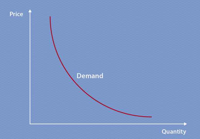 Alt text: The graph of demand curve compares price against quantity, with quantity on the x-axis and price on the y-axis. The curve moves downwards from left to right, indicating that price decreases as quantity increases. The curve starts steeper when quantity is low, and flattens out as quantity increases, creating a concave line.