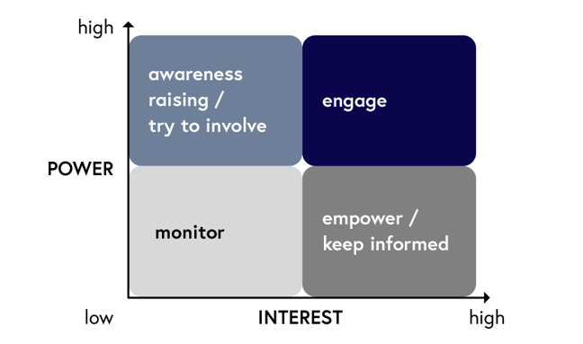 Diagram depicting the power/interest matrix, which categorises actors based on the power and interest they have to influence a given project of interest. They differ in what they do: they either raise awareness and try to involve. Or, they engage, monitor, or empower and keep informed.
