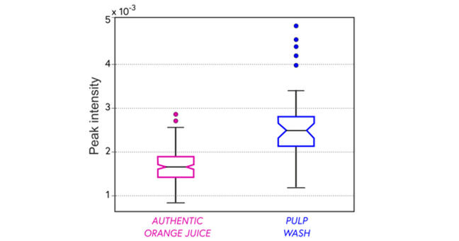 Boxplot summarising dimethylproline contents