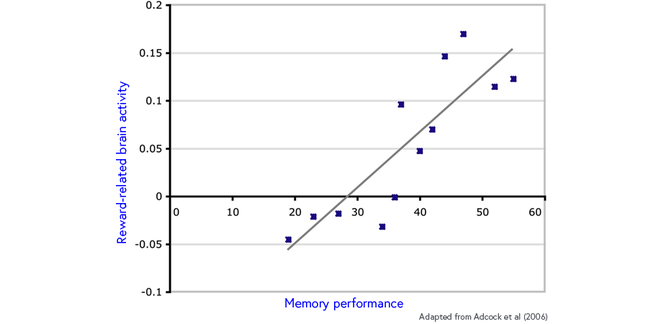 Scatter plot of memory performance against reward-related brain activity. A trend-line shows a positive correlation between the two variables