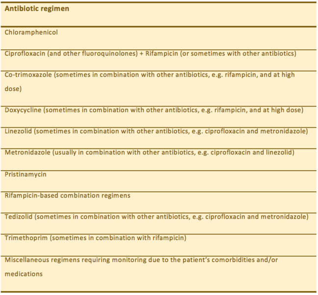 List of Antibiotic regimens. For example, chloramphenicol, doxycycline, linezolid, and pristinamycin.