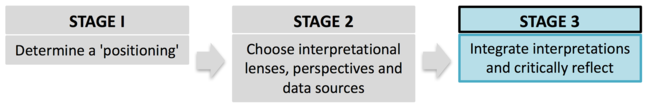 A framework for evaluation : Stage 3. Integrate findings, interpret and critically reflect