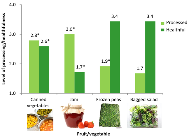 The second shows the level of processing/healthfulness on the y axis and four different fruit/vegetable products on the x axis (canned vegetables, jam, frozen peas, bagged salad). Bagged salad has the lowest processing score (1.7) and jam the highest (3.0). Jam has the lowest healthfulness score (1.7) and frozen peas and bagged salad have the equal highest (3.4). The other processing scores were canned vegetables (2.8) and frozen peas (1.9). The other healthfulness score was canned vegetables (2.6)