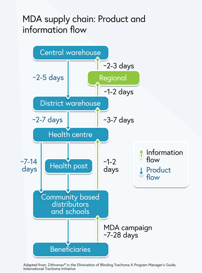 MDA supply chain: Times for the drugs to flow from central warehouse through several stages to the beneficiaries (~11-26 days) and times for the information to flow back (~14-42 days