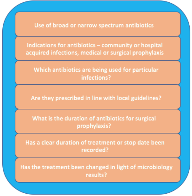 List of information. Includes: 'use of broad or narrow spectrum antibiotics', 'are they prescribed in line with local guidelines?', 'has a clear duration of treatment or stop date been recorded?'