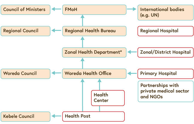 A chart that depicts the human health system organisation in Ethiopia.