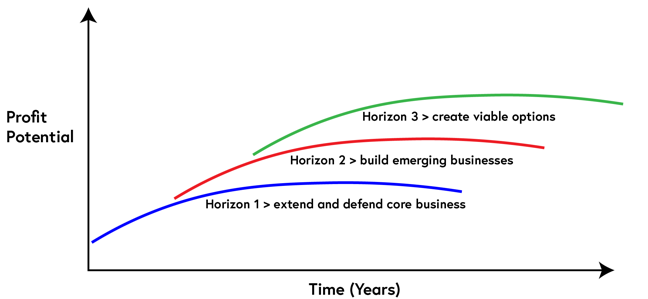 A graph displaying profit potential in the vertical axis and years in the horizontal axis. There are three staggered upward curves by horizon. Horizon 1 is extend and defend core business' horizon 2 is build emerging businesses; and horizon 3 is create viable options.