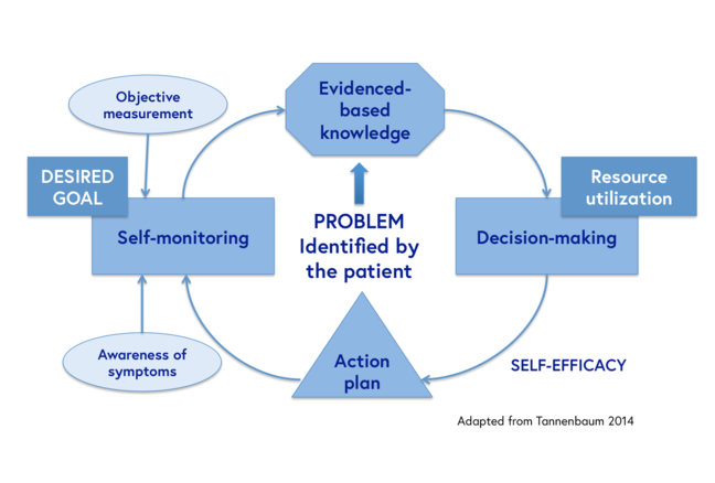 Self-management approach to incontinence