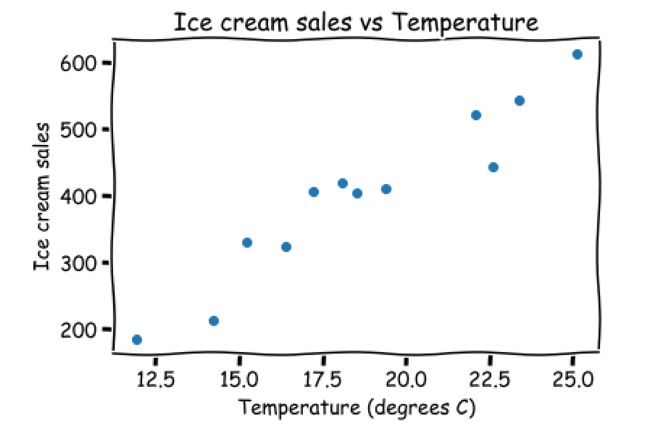 Cartoon graphical image of the scatter plot showing ice cream sales versus temperature