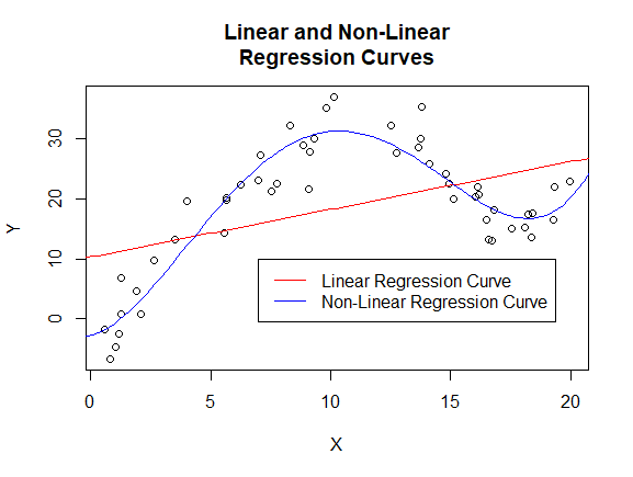 A graph showing linear and non-linear regression curves and the data points they were trained on. The linear 'curve' is a line, and is unable to follow the data as well as the non-linear curve.