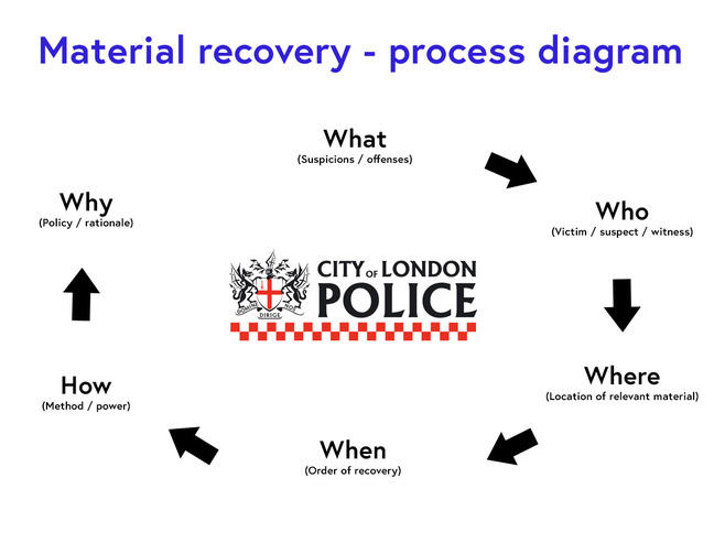 Material recovery process diagram. Runs as follows: What (suspicions/offences), Who (Victim/suspect/witness), Where (location of relevant material) When (order of recovery), How (method/power) Why (Policy/rationale)