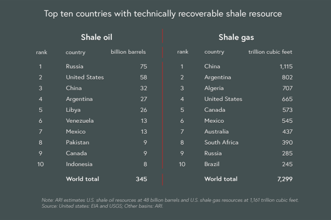 Top ten countries with technically recoverable shale recources