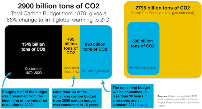 Carbon budgets and unburnable carbon