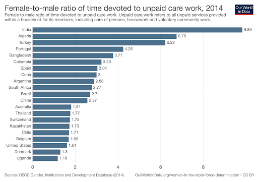 A horizontal bar chart showing the ratio of unpaid care work in 21 countries between females and males. The bars show the female-to-male ratio of time devoted to unpaid services provided within the household, including care of persons, housework and voluntary community work. All over the world, women spend more time than men on these activities. Yet there are clear differences when it comes to the magnitude of these gender gaps. At the low end of the spectrum, in Uganda women work 18% more than men in unpaid care activities at home. While at the opposite end of the spectrum, in countries such as India, women work 10 times more than men on these activities.