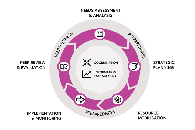 The Humanitarian Program Cycle consists of five stages: 1. Needs assessment and analysis; 2. Strategic planning; 3. Resource mobilisation; 4. Implementation and monitoring; 5. Operational peer review and evaluation. Coordination and information management is part of all five phases, as is preparedness.