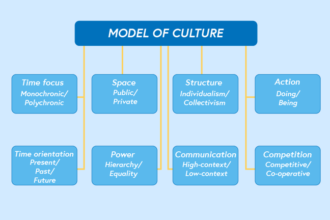 This diagram shoes various elements that have an impact on the model of culture: 1. Time focus: monochromic/polychromic, 2. Space: public/private, 3. Structure: individualism/collectivism, 4. Action: doing/being, 5. Time orientation: present/past/future, 6. Power: hierarchy/equality, 7. Communication: high-context/low-context, 6. Competition: competitive/co-operative