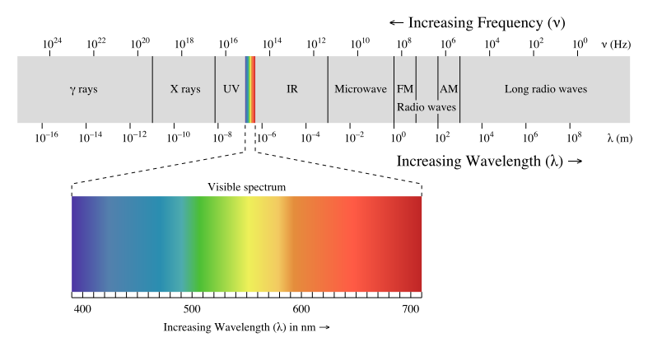 A diagram representing the electromagnetic spectrum, with different wavelengths grouped from gamma rays (left) to long radio waves (right). Visible light is approximately in the middle between 400-700 nanometres wavelength blue to red