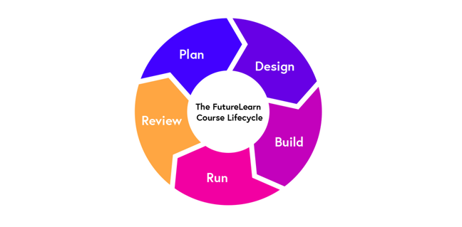 The FutureLearn Course Lifecycle - a cyclic process of Plan, Design, Develop, Deliver and Review - each stage is recommended for online courses