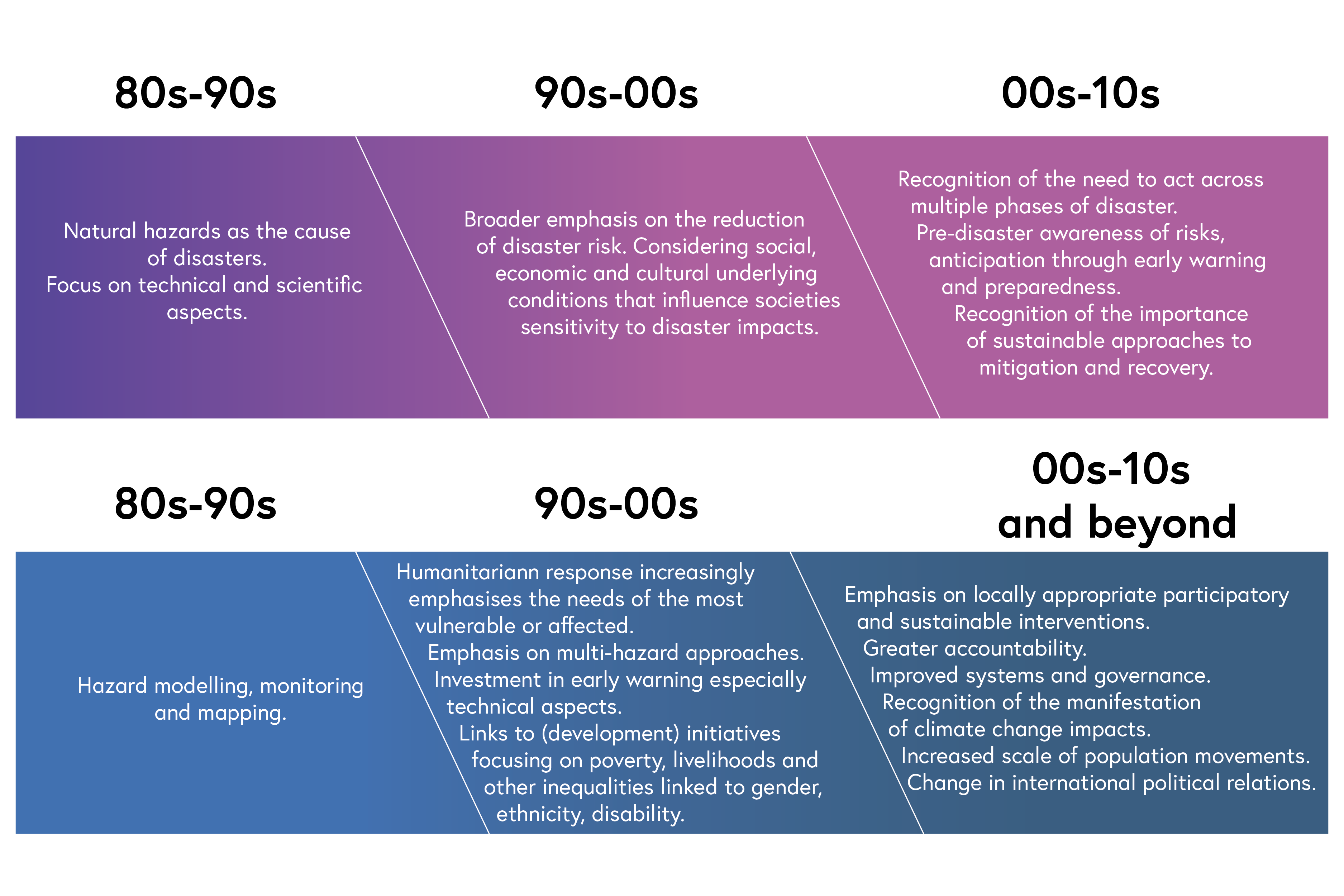 Diagram the development in Disaster Management in the 80s -90s, 90s-00s and 00s-10s. Select the image to view a screen readable PDF of this image